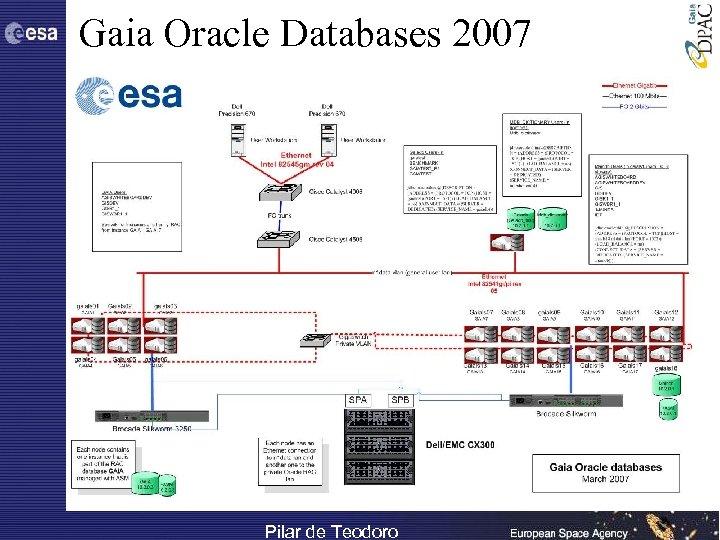 Architecture Gaia Oracle Databases 2007 Pilar de Teodoro