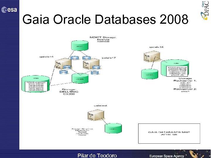 Gaia Oracle Databases 2008 Pilar de Teodoro