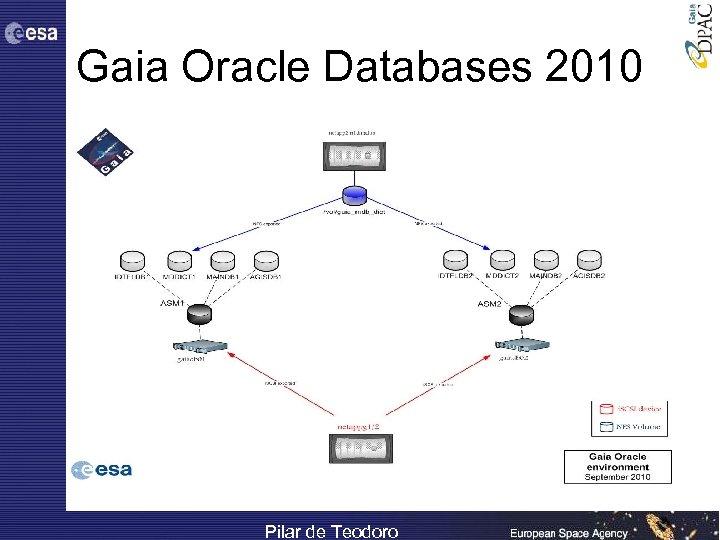 Gaia Oracle Databases 2010 Pilar de Teodoro