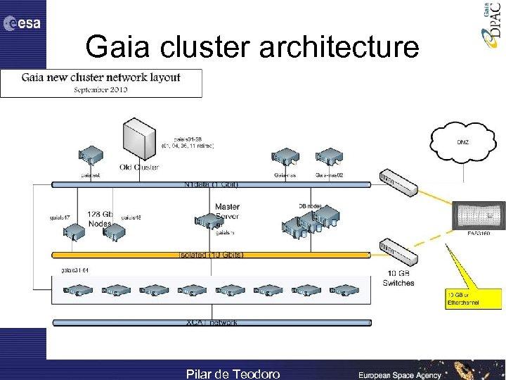 Gaia cluster architecture Pilar de Teodoro