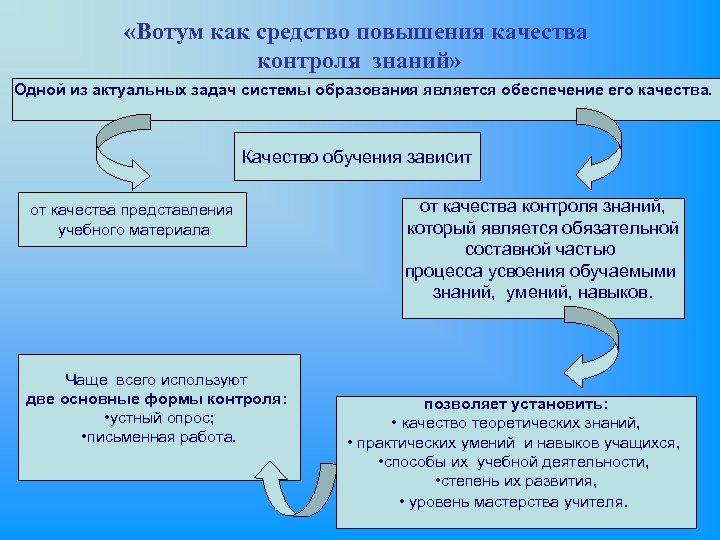 «Вотум как средство повышения качества контроля знаний» Одной из актуальных задач системы образования