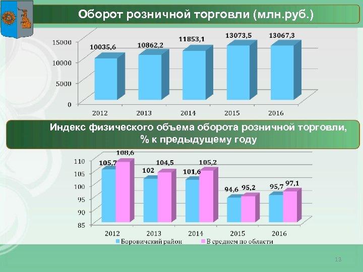 Оборот розничной торговли (млн. руб. ) Индекс физического объема оборота розничной торговли, % к