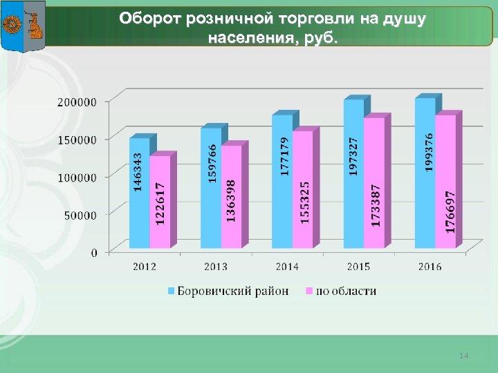 Оборот розничной торговли на душу населения, руб. 14