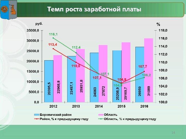 Темп роста заработной платы 16