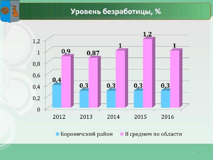 Уровень безработицы, % 17