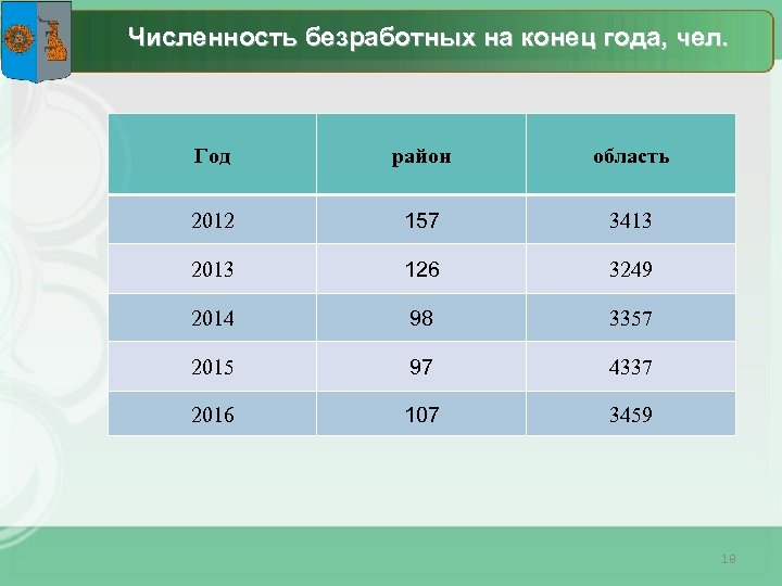 Численность безработных на конец года, чел. Год район область 2012 157 3413 2013 126