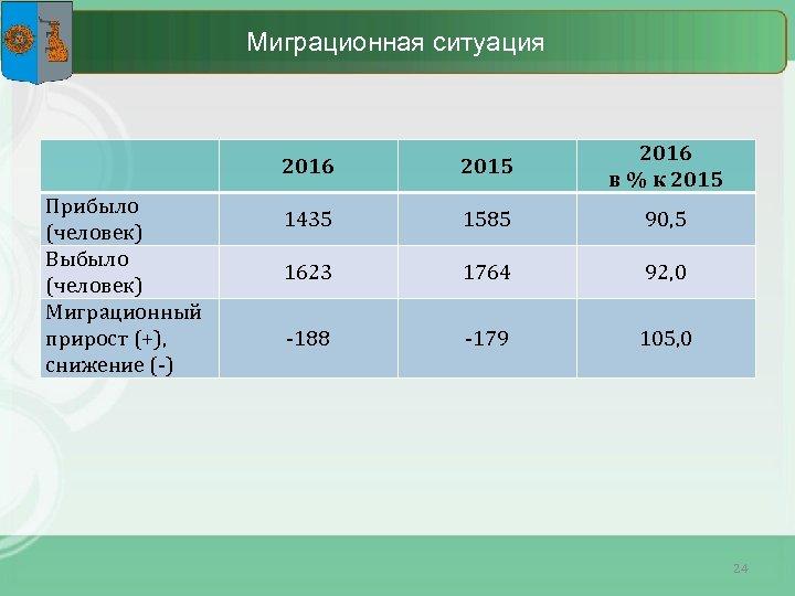 Миграционная ситуация Прибыло (человек) Выбыло (человек) Миграционный прирост (+), снижение (-) 2016 2015 2016