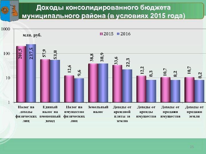Доходы консолидированного бюджета муниципального района (в условиях 2015 года) 25