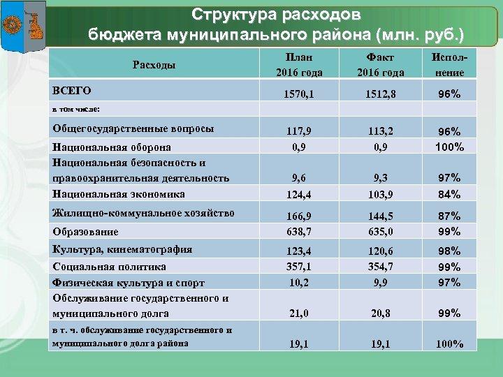 Структура расходов бюджета муниципального района (млн. руб. ) Расходы ВСЕГО в том числе: Общегосударственные