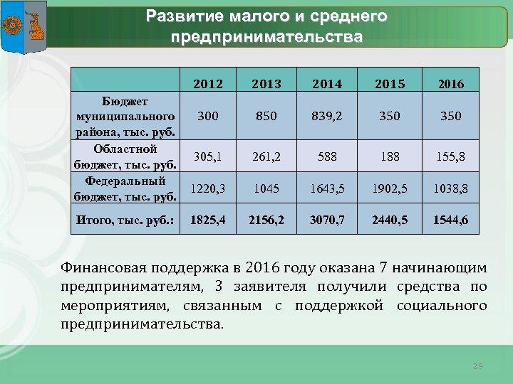 Развитие малого и среднего предпринимательства 2012 Бюджет муниципального 300 района, тыс. руб. Областной 305,