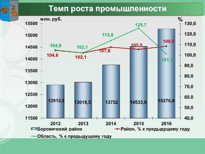 Темп роста промышленности 5