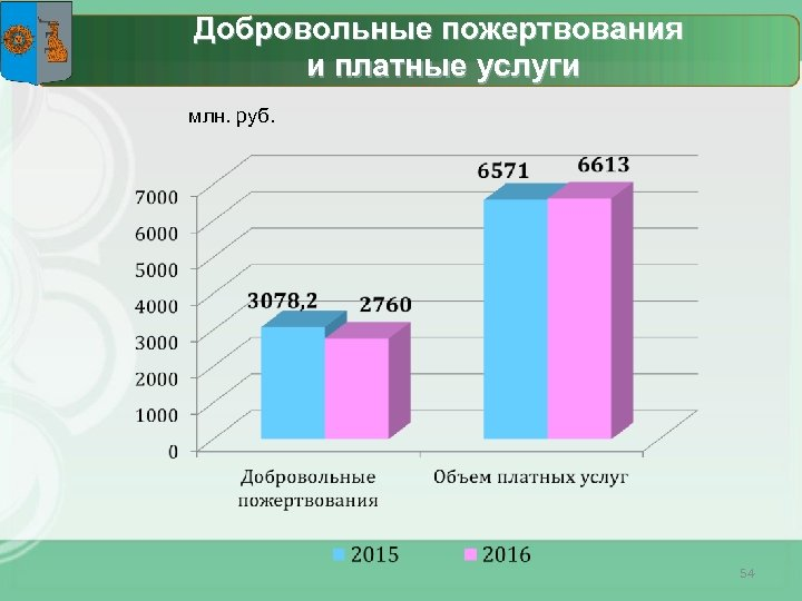 Добровольные пожертвования и платные услуги млн. руб. 54
