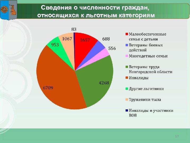 Сведения о численности граждан, относящихся к льготным категориям 57