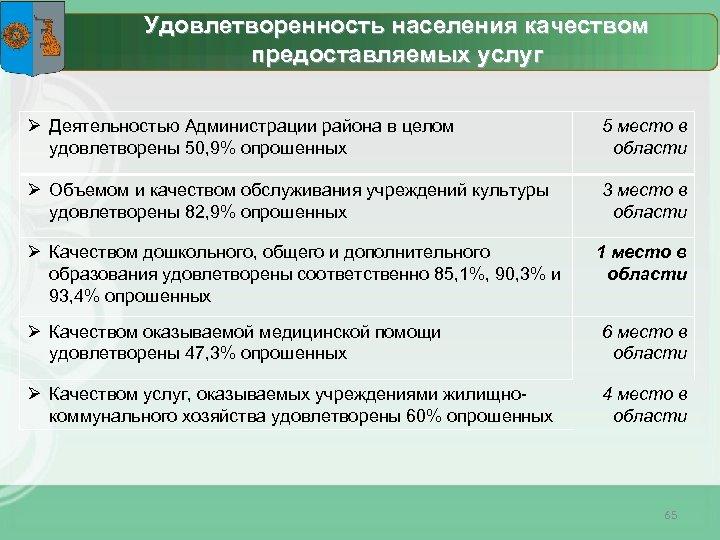 Удовлетворенность населения качеством предоставляемых услуг Ø Деятельностью Администрации района в целом удовлетворены 50, 9%