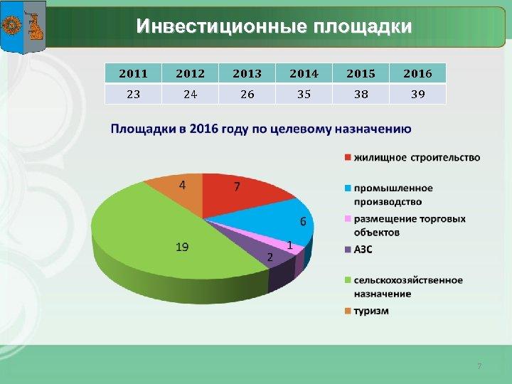 Инвестиционные площадки 2011 2012 2013 2014 2015 2016 23 24 26 35 38 39