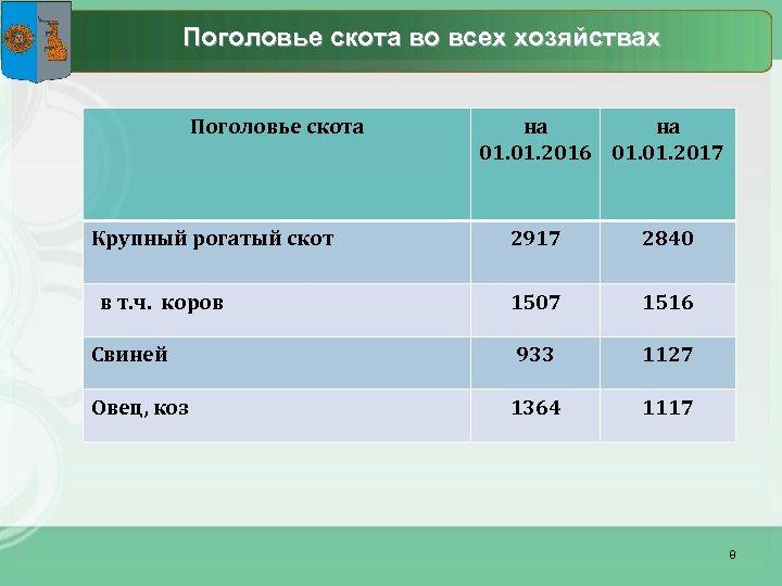 Поголовье скота во всех хозяйствах Поголовье скота на на 01. 2016 01. 2017 Крупный