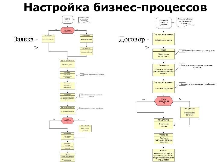Настройка бизнес-процессов Заявка > Договор >