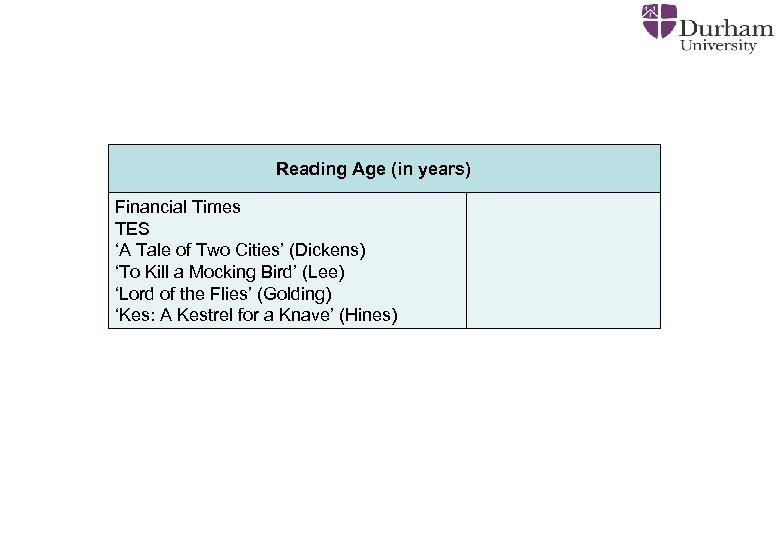Reading Age (in years) Financial Times TES 'A Tale of Two Cities' (Dickens) 'To