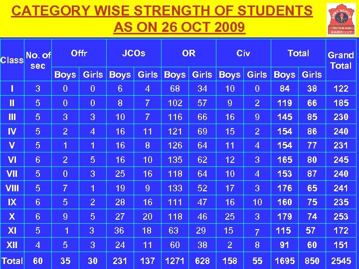 CATEGORY WISE STRENGTH OF STUDENTS AS ON 26 OCT 2009 No. of Class