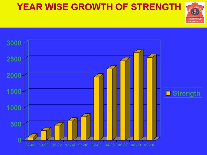 YEAR WISE GROWTH OF STRENGTH