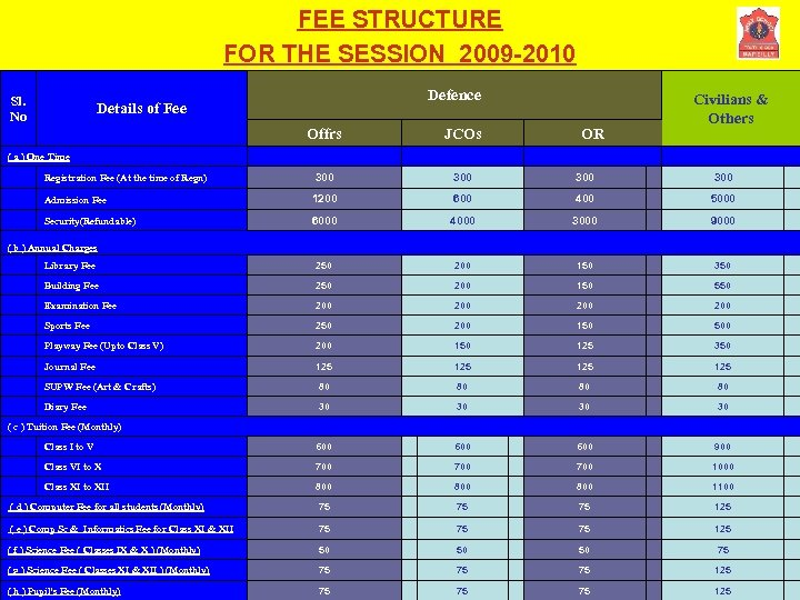FEE STRUCTURE FOR THE SESSION 2009 -2010 Sl. No Defence Details of Fee OR