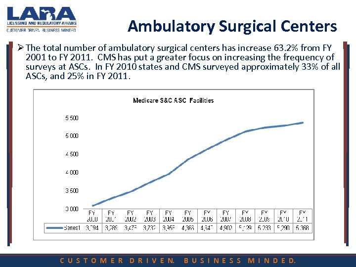 Ambulatory Surgical Centers Ø The total number of ambulatory surgical centers has increase 63.