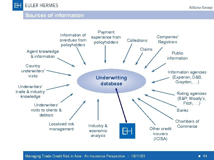 Sources of information Information of overdues from policyholders Payment experience from policyholders Claims Agent