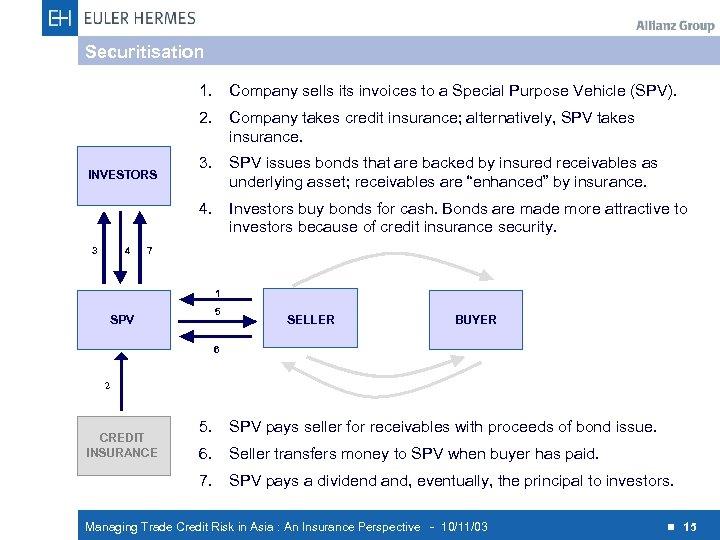 Securitisation 1. 2. 3 4 Company takes credit insurance; alternatively, SPV takes insurance. 3.