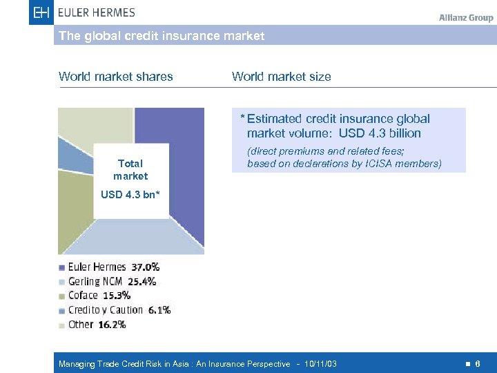 The global credit insurance market World market shares World market size * Estimated credit