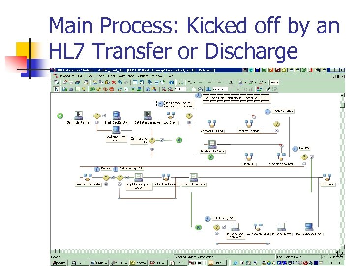 Main Process: Kicked off by an HL 7 Transfer or Discharge 12