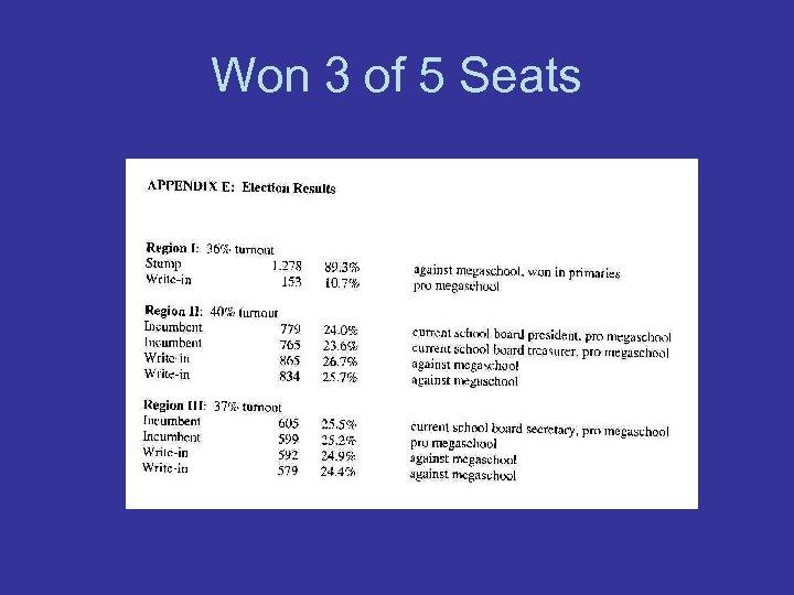 Won 3 of 5 Seats