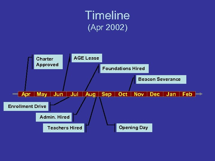 Timeline (Apr 2002) Charter Approved AGE Lease Foundations Hired Beacon Severance Apr May Jun