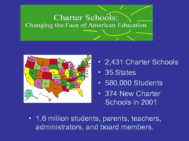 • • 2, 431 Charter Schools 35 States 580, 000 Students 374 New