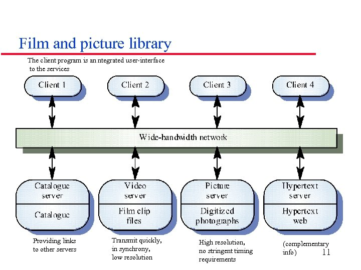 Film and picture library The client program is an ntegrated user-interface to the services