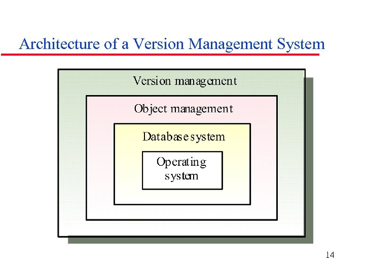 Architecture of a Version Management System 14