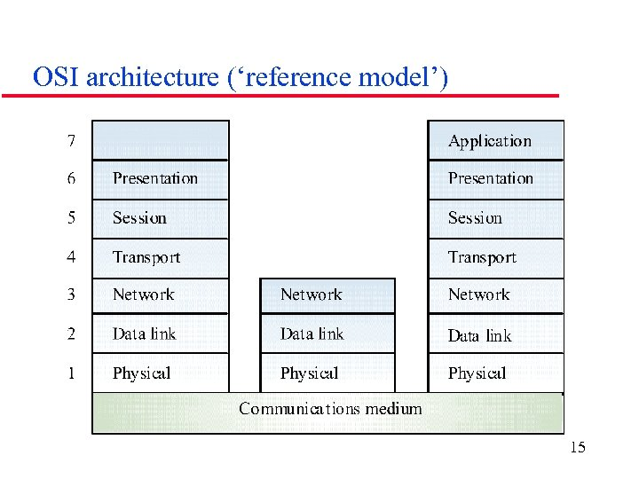 OSI architecture ('reference model') 15