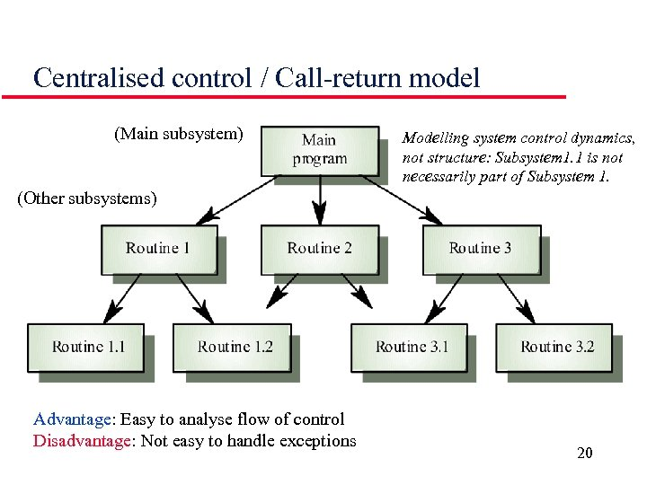 Centralised control / Call-return model (Main subsystem) Modelling system control dynamics, not structure: Subsystem