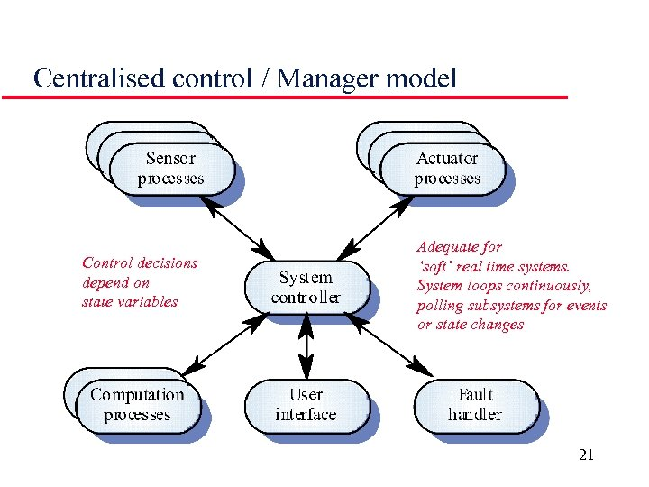 Centralised control / Manager model Control decisions depend on state variables Adequate for 'soft'