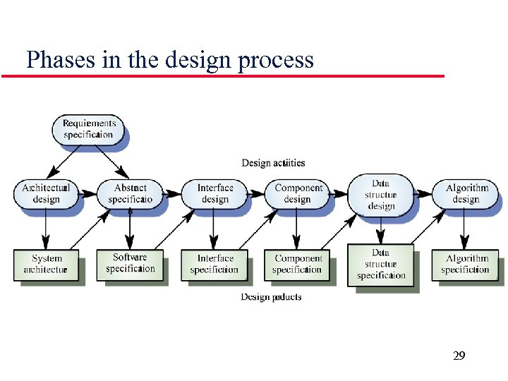Phases in the design process 29