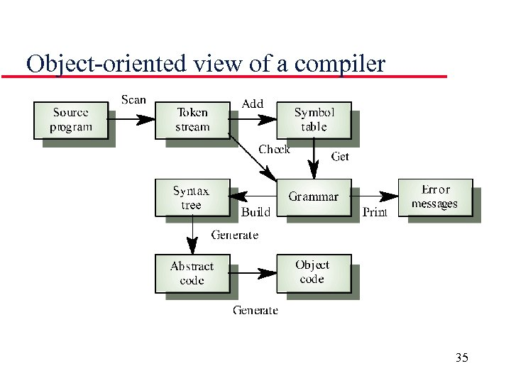 Object-oriented view of a compiler 35