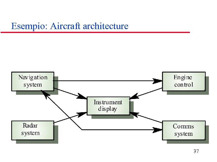 Esempio: Aircraft architecture 37