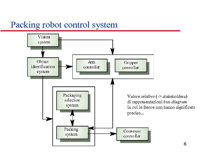 Packing robot control system Valore relativo (-> stakeholders) di rappresentazioni box-diagram in cui le