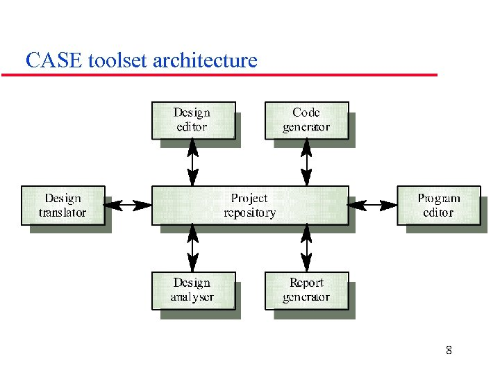 CASE toolset architecture 8