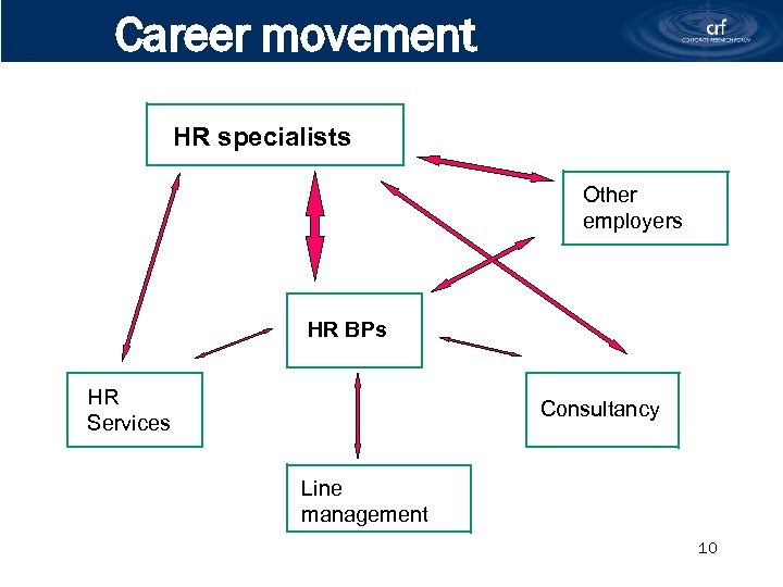 Career movement HR specialists Other employers HR BPs HR Services Consultancy Line management 10