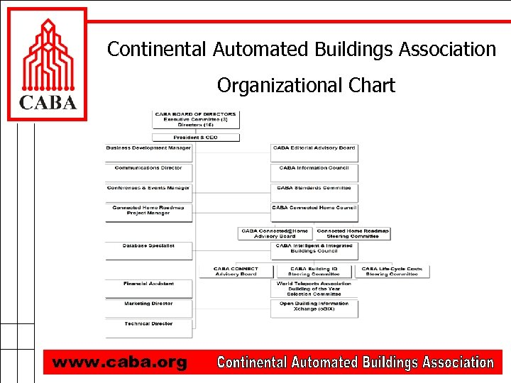 Continental Automated Buildings Association Organizational Chart www. caba. org