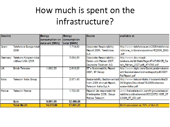 How much is spent on the infrastructure?