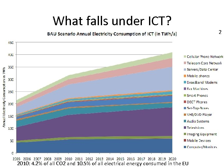 What falls under ICT? 2010: 4. 2% of all CO 2 and 10. 5%