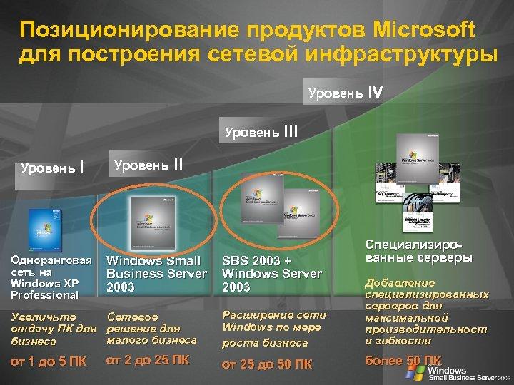 Позиционирование продуктов Microsoft для построения сетевой инфраструктуры Уровень IV Уровень III Уровень I Одноранговая