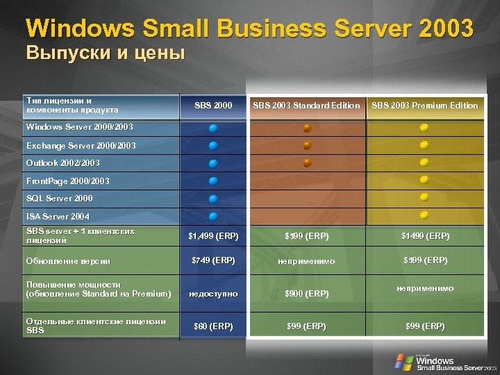Windows Small Business Server 2003 Выпуски и цены Тип лицензии и компоненты продукта SBS