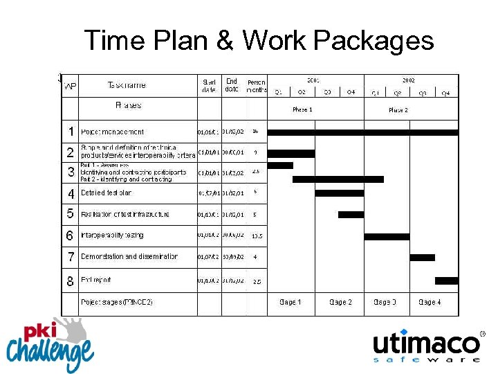 Time Plan & Work Packages